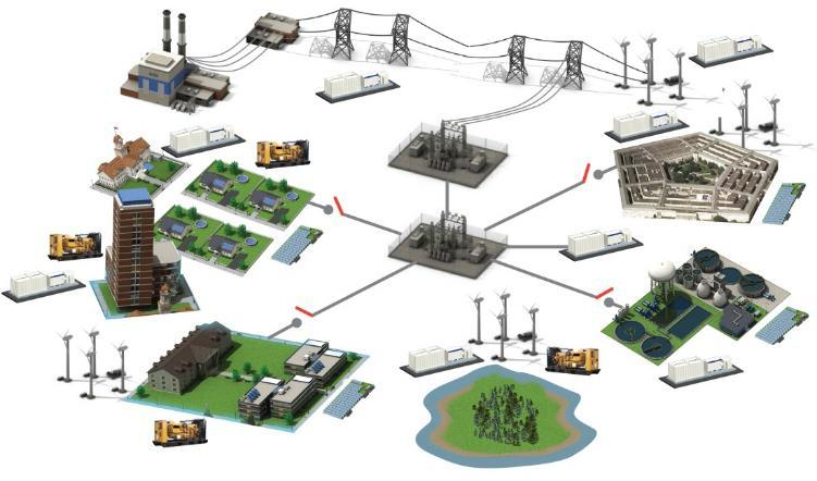 What is a microgrid Utility Grids A group of generating assets and loads that can operate connected or disconnected from the utility grid Communities Military & Government Facilities Distributed