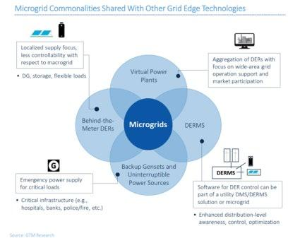 Microgrids intersect with other smart grid technologies Microgrid technologies include: Switching and Distribution Equipment Protection Equipment Power Conversion