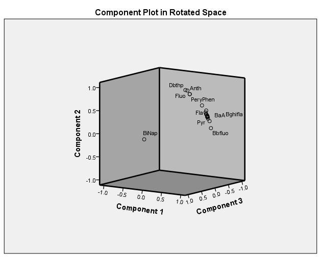 Component plots in rotated