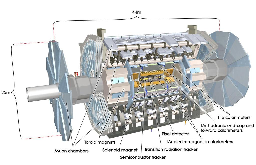The experimental setup 7.2 The ATLAS experiment The ATLAS detector, A Toroidal LHC ApparatuS, is located at Point, one of the four interaction points of the LHC, in a large underground cavern. Figure.