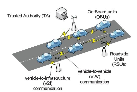 Fig 1: The System Model According to DSRC protocol [1], a RSU may communicate with hundreds of OBUs and each OBU will periodically transmit a safety or traffic message (beacon) to the nearest RSU via