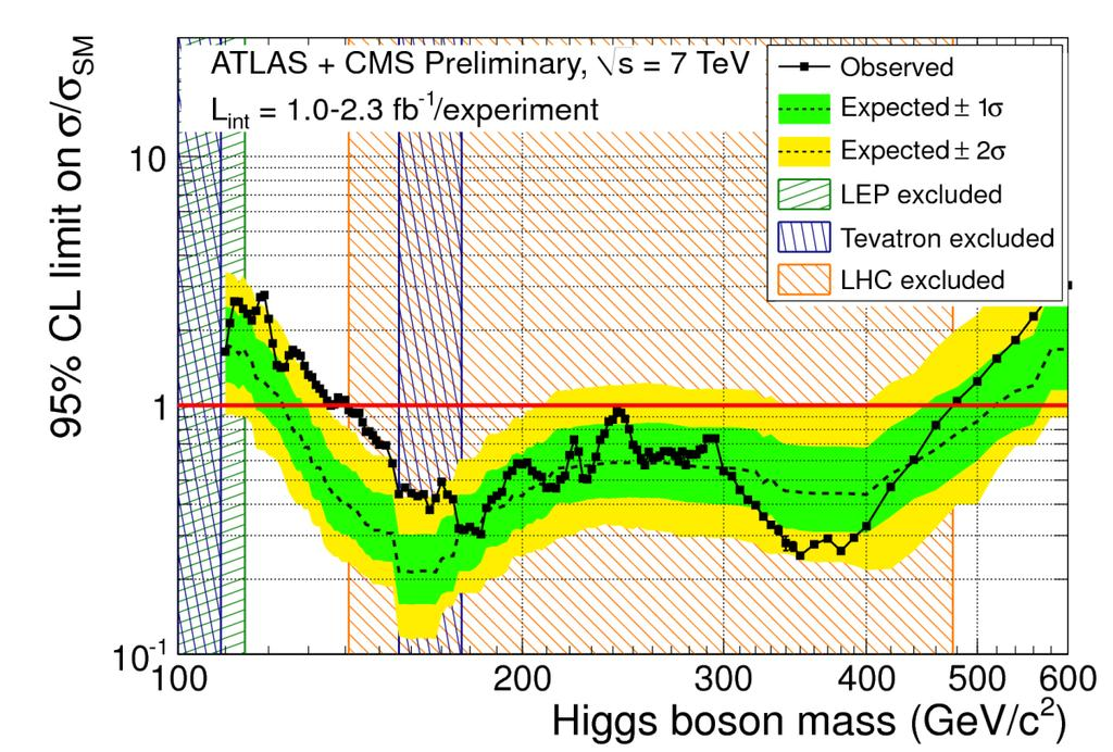 Present status (as of this morning ) November 2011 CMS PAS HIG-11-023, ATLAS-CONF-201-157 LEP (95%CL) m H > 114.
