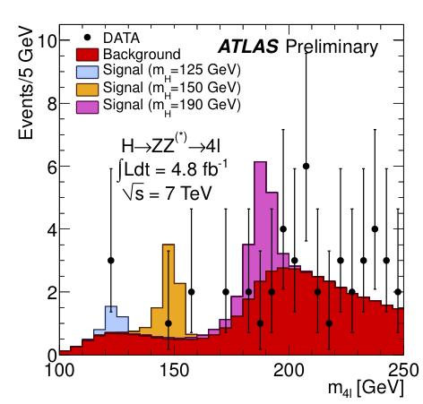 3 GeV) and one 4μ event (m=124.6 GeV) In the region 117< m 4l <128 GeV (containing ~90% of a m H =125 GeV signal): similar contributions expected from signal and background: ~ 1.
