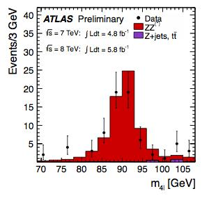 H 4l mass spectrum after all selections: 2011+2012 data Peak at m(4l) ~ 90 GeV from single-resonant Z 4l