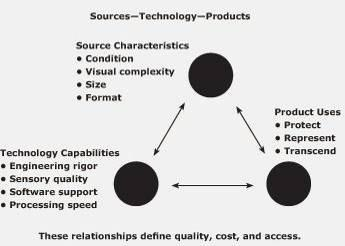 Figure 8 - Conway's Imaging Product Model The digital imaging process results in a product with its own characteristics that are distinct from the characteristics of the original sources.