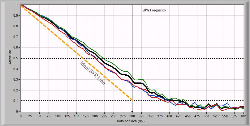 Appendix D Scanner Analysis Workflow Results The Golden Thread device level target allows for the analysis of spatial frequency response across five different patches (see Figure 1 - Device Level
