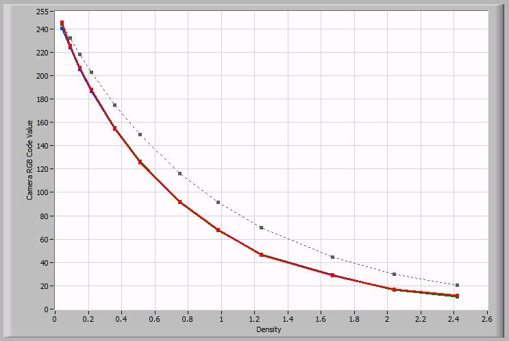 "Tone and Color Response Figure 14 - Epson 1680 ""RAW"" OECF Curve The ""RAW"" OECF Curve shows a fairly good response."