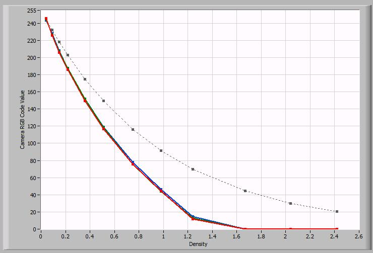 Tone and Color Response Figure 18 - OECF Curves of the current workflow settings The OECF curve of the current workflow settings show a slightly greater deviation in the color channels from that of