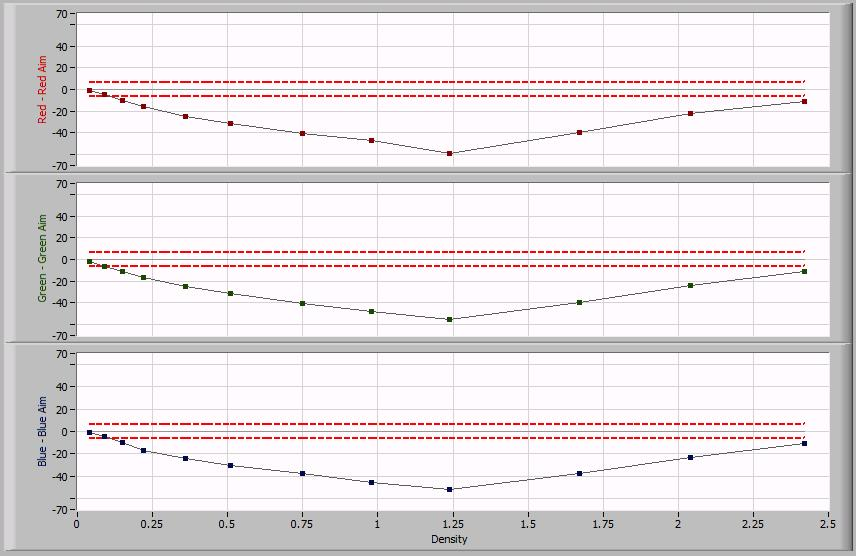 Tonescale Delta from Aim Figure 19 - Delta from Aim for current workflow settings The red lines show the limits for a three star rating as specified by the Guidelines.