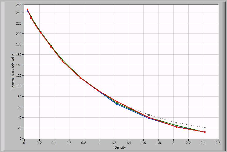 Tone and Color Response Figure 22 - OECF Curve for Photoshop Corrected Workflow The Photoshop corrected OECF Curve shows a fairly good response.