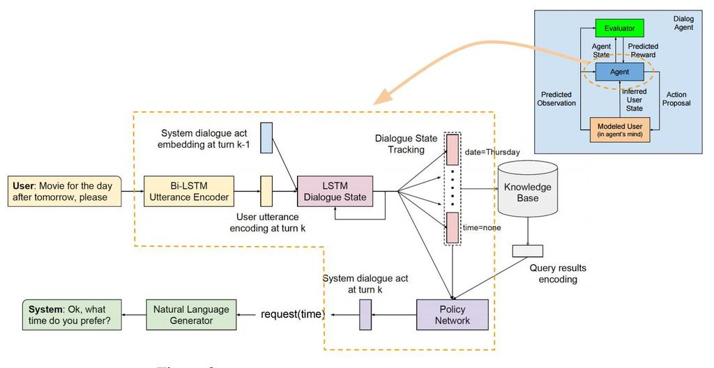 Modularized End-to-End Dialogue Systems Modules: Natural language understanding, dialogue state tracking, knowledge base (KB) query, dialogue policy engine, response generation.