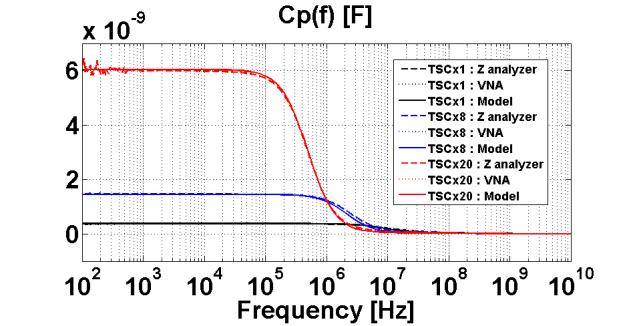 Measured and simulated impedances frequency responses of components TSCx42, TSCx85 & TSCx120, presented in terms of Magnitude of Z(f) and angle of Z(f). Fig. 10.