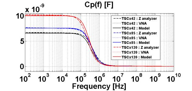 Measured and simulated equivalent parallel capacitance (Cp) frequency responses of components TSCx42, TSCx85 & TSCx120. Fig. 11.
