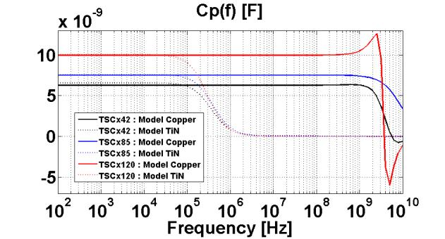 7 conformal deposit inside coaxial structures have been set to 1.5µm each. The copper conductivity is σ Cu = 45 MS/m.