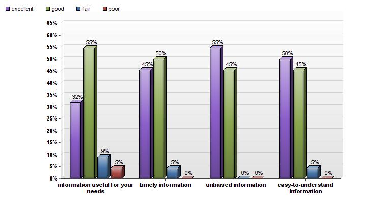 Figure 12. Participant ratings on useful, timely, unbiased and easy to understand information. Participants were asked about the likelihood that they would recommend the program to colleagues.