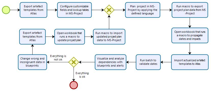 a project, because when a project plan is carried out one has no idea of the existing dependencies, they must be suppressed and resolved as soon as possible, in order to avoid that a greater number
