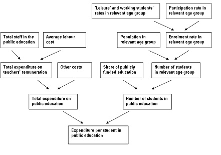 Part II Age-related expenditure items: coverage, projection methodologies and data sources Graph II.4.1: Implicit decomposition of expenditure per student Source: Commission services, EPC 4.3.