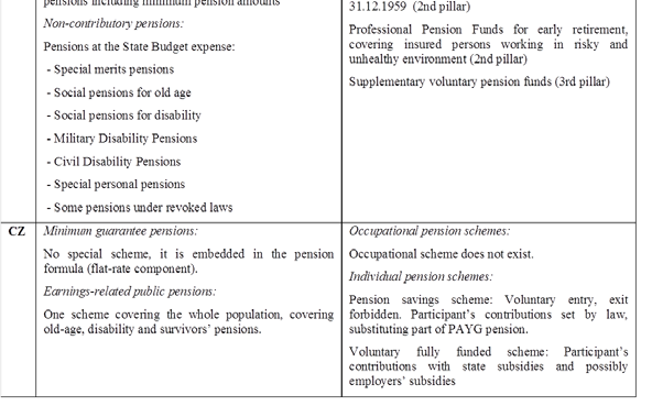 A2.1: Components of the pension systems in the EU