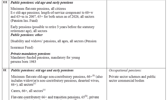 European Commission The 2015 Ageing