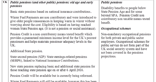 European Commission The 2015 Ageing Report: Underlying Assumptions and Projection Methodologies Table (continued) (a) BE - There are exceptions: 60 and 42 careers years, 61 and 41 career years.