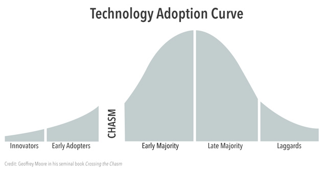 34 Talking to Humans You also want to think about your early adopters. Why do they matter? Most new products fit alongside a technology adoption curve, as illustrated below.