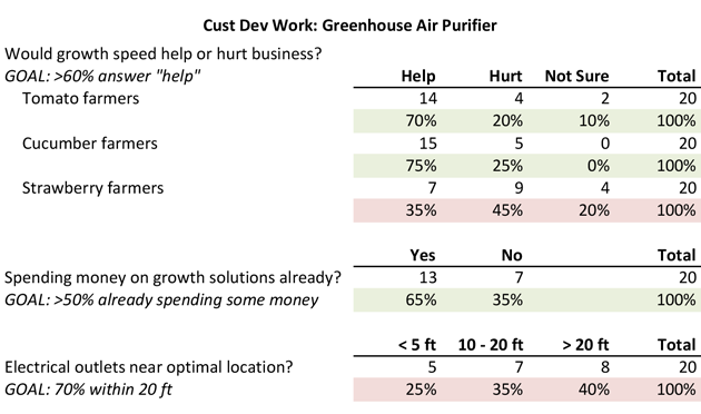 60 Talking to Humans farmers, and you have a few core questions: Will their business actually benefit from increased growth speed? You are assuming that increased volume will help rather than hurt.