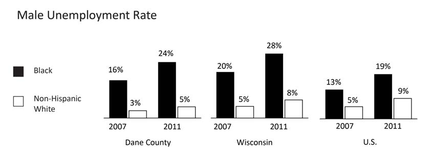 ECONOMIC WELLBEING MALE UNEMPLOYMENT RATE Comparative Percentages Year INDICATOR Dane County WI U.S. 2011 % of Black males unemployed 24.2% 27.9% 19.