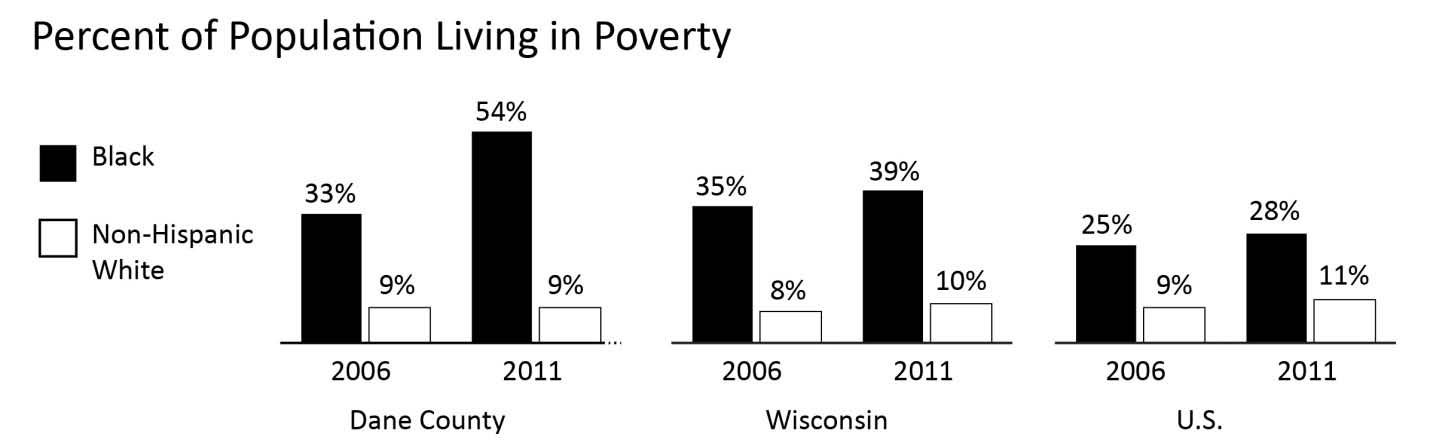 ECONOMIC WELLBEING POVERTY Comparative Percentages Year INDICATOR Dane County WI U.S. 2011 % of Blacks 54.0% 39.2% 28.1% Blacks in poverty 12,676 Blacks 23,457 % of non-hispanic Whites in poverty 8.
