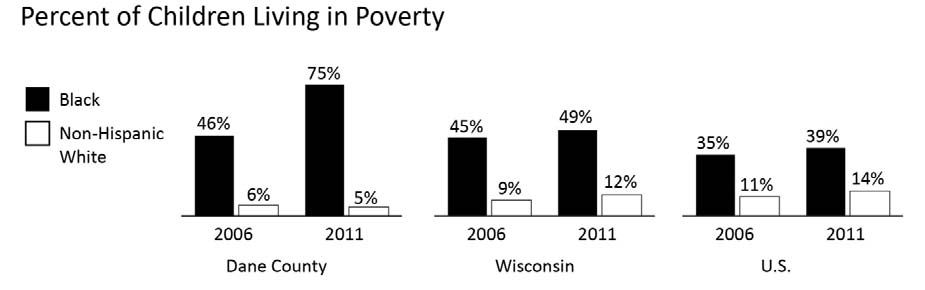 ECONOMIC WELLBEING CHILD POVERTY Comparative Percentages Year INDICATOR Dane County WI U.S. 2011 % of Black children in poverty 74.8% 49.1% 39.