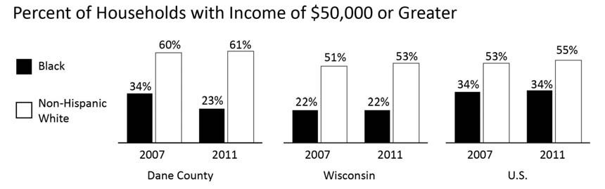 ECONOMIC WELLBEING INCOME DISTRIBUTION Comparative Percentages Year INDICATOR Dane County WI U.S. 2011 % of Black households with income greater than $50,000 23.2% 21.7% 34.