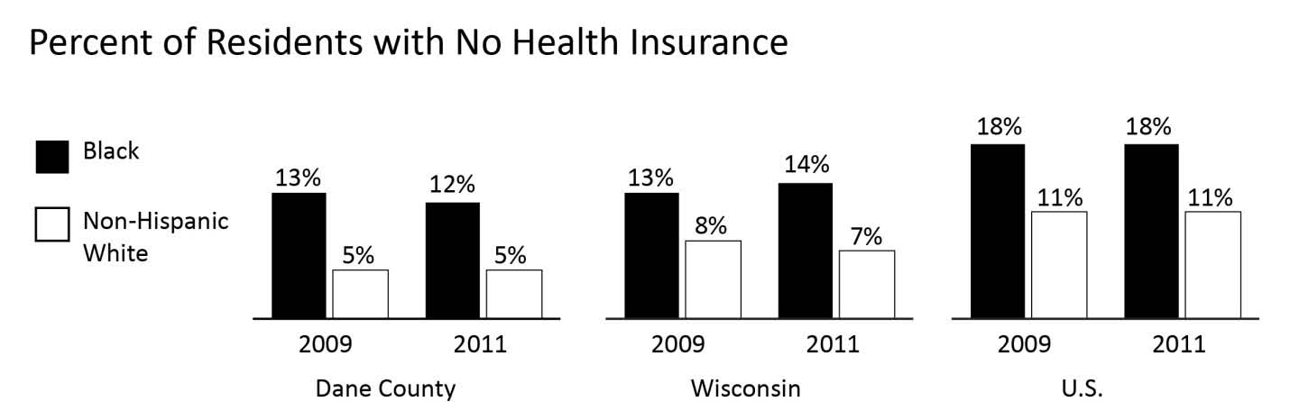 HEALTH UNINSURED Comparative Percentages Year INDICATOR Dane County WI U.S. 2011 % of Blacks without health insurance 11.6% 14.0% 17.