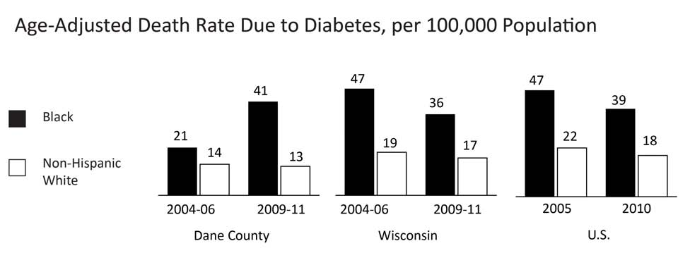 19 HEALTH DEATH RATE DUE TO DIABETES Comparative Rates Year INDICATOR Dane County Wisconsin U.S. 2009-11 Black age-adjusted death rate from diabetes, per 100,000 population 41.3 35.7 38.