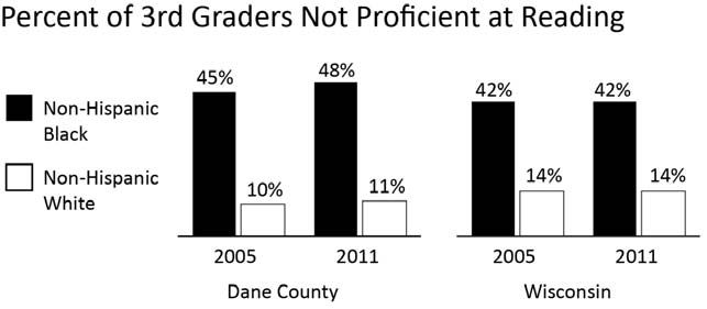 EDUCATION 3 RD GRADERS NOT PROFICIENT IN READING Comparative Percentages Year INDICATOR Dane County WI 2011 % of Non-Hispanic Black 3 rd graders not proficient at reading 48.1% 42.