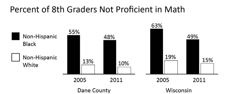 EDUCATION 8 TH GRADERS NOT PROFICIENT IN MATH Comparative Percentages Year INDICATOR Dane County WI 2011 % of Non-Hispanic Black 8 th graders not proficient at math 47.7% 48.
