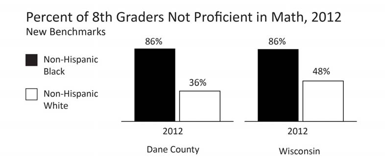 EDUCATION 8 TH GRADERS NOT PROFICIENT IN MATH 2012* Comparative Percentages Year INDICATOR Dane County WI 2012 % of Non-Hispanic Black 8 th graders not proficient at math 86.1% 85.
