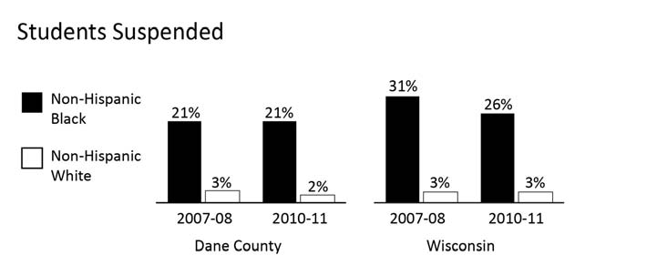 EDUCATION PERCENT OF STUDENTS WHO ARE SUSPENDED Comparative Percentages Year INDICATOR Dane County WI 2010-11 % of non-hispanic Black students suspended 21.3% 26.