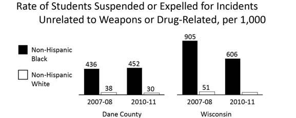 EDUCATION RATE OF STUDENTS WHO ARE EXPELLED OR SUSPENDED FOR INCIDENTS UNRELATED TO WEAPONS OR DRUGS Comparative Percentages Year INDICATOR Dane County WI 2010-11 Rate per 1,000 of non-hispanic Black