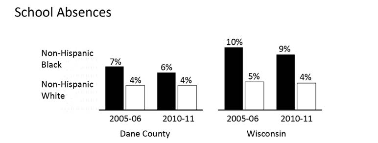 EDUCATION SCHOOL ABSENCES Comparative Percentages Year INDICATOR Dane County WI 2010-11 Absence rate of non-hispanic Black students 6.3% 9.3% Absence days for non-hispanic Black students 80,472.