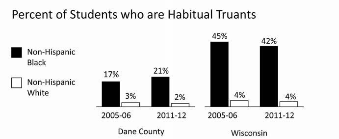 EDUCATION HABITUAL TRUANTS Comparative Percentages Year INDICATOR Dane County WI 2011-12 Share of non-hispanic Black students who are habitual 20.5% 41.