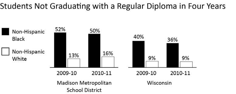 EDUCATION STUDENTS NOT GRADUATING ON TIME Madison Metropolitan School District Comparative Percentages Year INDICATOR Madison Metro School District WI 2010-11 % of non-hispanic Black students not