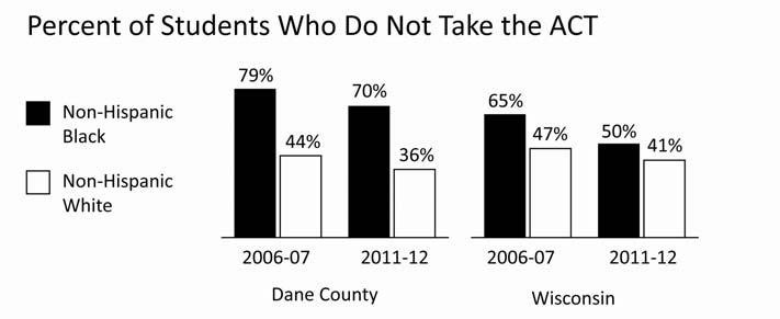 EDUCATION STUDENTS NOT TAKING THE ACT COLLEGE TEST Comparative Percentages Year INDICATOR Dane County WI 2011-12 Non-Hispanic Blacks not taking the ACT 69.8% 49.