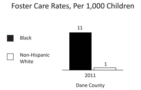 37 CHILD WELFARE CHILDREN IN FOSTER CARE Days Year INDICATOR Dane County 2011 Black non-hispanic children in foster care, rate per 1,000 children 11.2 Average daily population for Blacks 124.