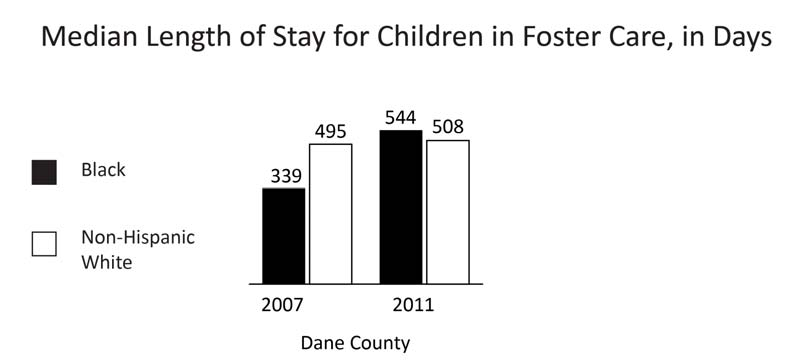 38 CHILD WELFARE LENGTH OF STAY IN FOSTER CARE Days Year INDICATOR Dane County 2011 Median length of stay in foster care, for Blacks 544 Median length of stay in foster home, for non-hispanic Whites