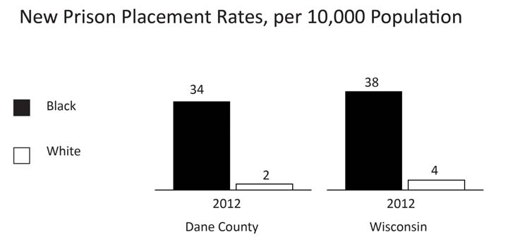 ADULT CRIMINAL JUSTICE NEW PRISON PLACEMENTS Comparative Rates Year Indicator Dane County Wisconsin 2012 Rate of new adult prison placements for Blacks, per 34.0 37.
