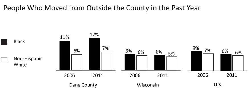 44 COMMUNITY, HOUSING, AND MOBILITY GEOGRAPHIC MOBILITY FROM OUTSIDE COUNTY Comparative Percentages Year INDICATOR Dane County WI U.S. 2011 % of Blacks who moved from outside the county 12.4% 5.8% 6.
