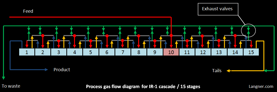 Process gas flow In this diagram, standard I&ID valve symbols are used for stage exhaust