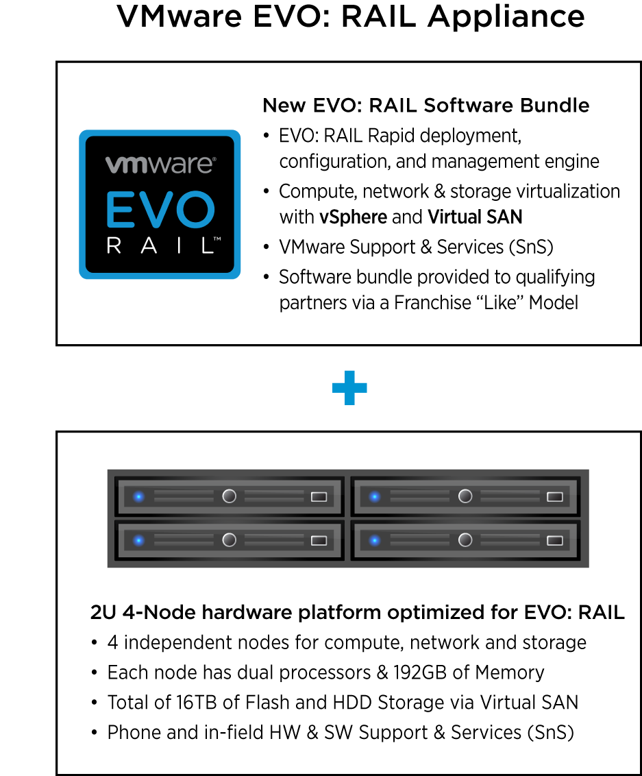 Introducing VMware EVO: RAIL VMware EVO: RAIL combines compute, networking, and storage resources into a hyper-converged infrastructure appliance to create a simple, easy to deploy, all-in-one