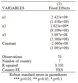 "Fixed effects regression Letters in italics you type use ""http://dss.princeton.edu/training/panel101.dta"", clear xtreg y x1 x2 x3, fe robust outreg2 using myreg."