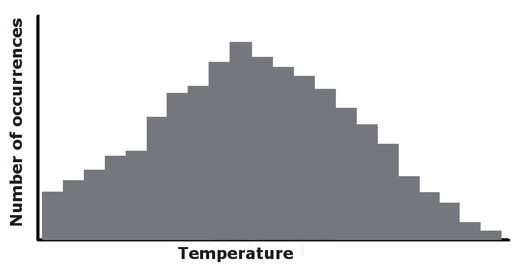 4 2 GUIDE TO CLIMATOLOGICAL PRACTICES visual displays of the distribution of the observed values.