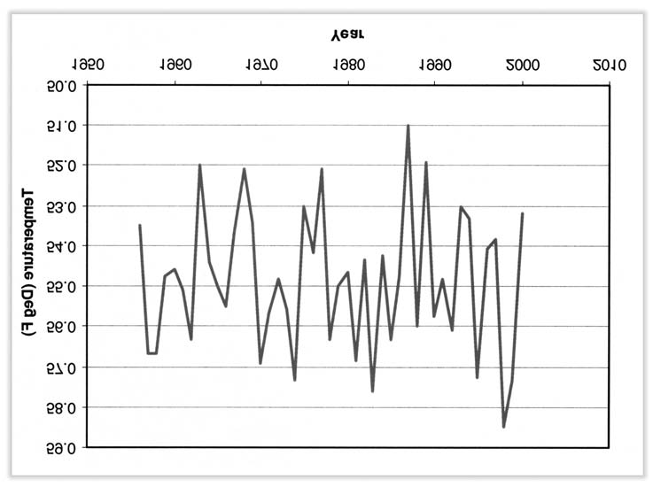 4 14 GUIDE TO CLIMATOLOGICAL PRACTICES Figure 4.18. Time series of monthly average temperature followed by a reversal.